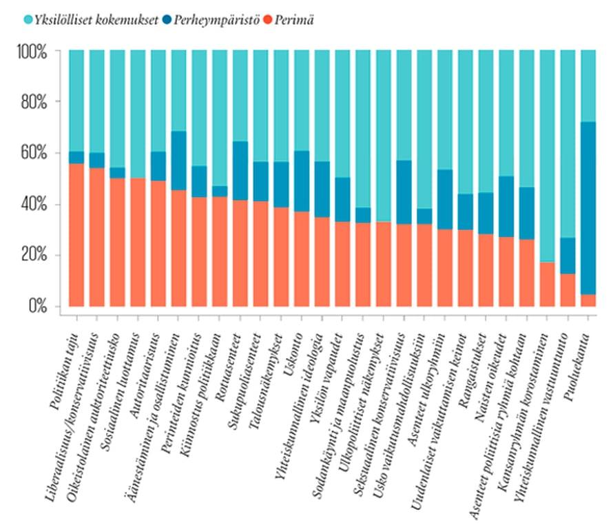 Geenit tekevät liberaalin tai konservatiivin. Poliittiset asenteet selittyvät geeneillä, perheympäristöllä ja yksilöllisillä kokemuksilla. Kuvioon on yhdistetty tulokset kaikista kaksos- ja sukulaistutkimuksista vuosilta 1974–2012. Lähde: Peter Hatemi & Rose McDermott, The genetics of politics: discovery, challenges, and progress, Trends in Genetics (2012).