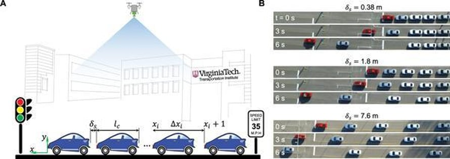 """Kokeessa 7,6 metrin päästä lähtevät autot ylittivät risteyksen samalla tahdilla kuin 40 sentin päässä puskurista kiinni olevat. Lisäksi pidemmällä turvavälillä takana tulevat autot pääsivät jo aiemmin liikkeelle. Kuva: <span class=""""photographer"""">Farzad Ahmadi</span>"""