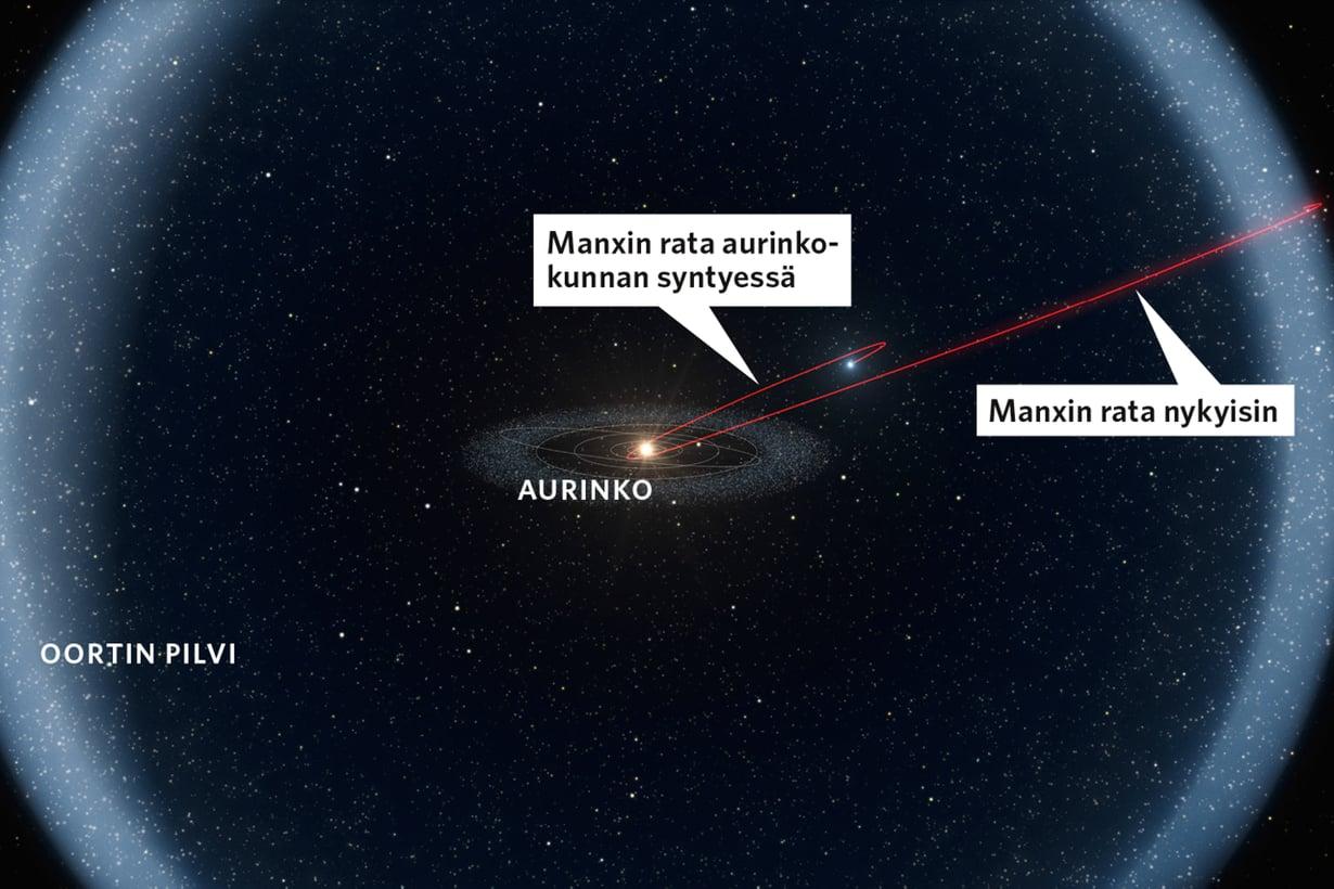Maan   nuoruudessa Manx liikkui vielä täällä. Sitten se tuli tuupatuksi aurinkokunnan ääriin Oortin pilveen. Kuva: Eso / L. Calçada