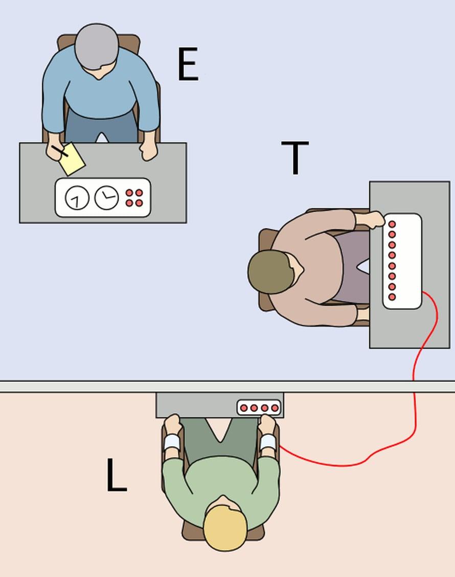 """Milgramin kokeessa on mukana kokeenjohtaja (E), """"opettajan"""" roolissa oleva koehenkilö (T) sekä """"oppija"""" (L), jota esittää koehenkilön tietämättä tutkimusavustaja. Kuva: <span class=""""photographer"""">Wikimedia Commons</span>"""