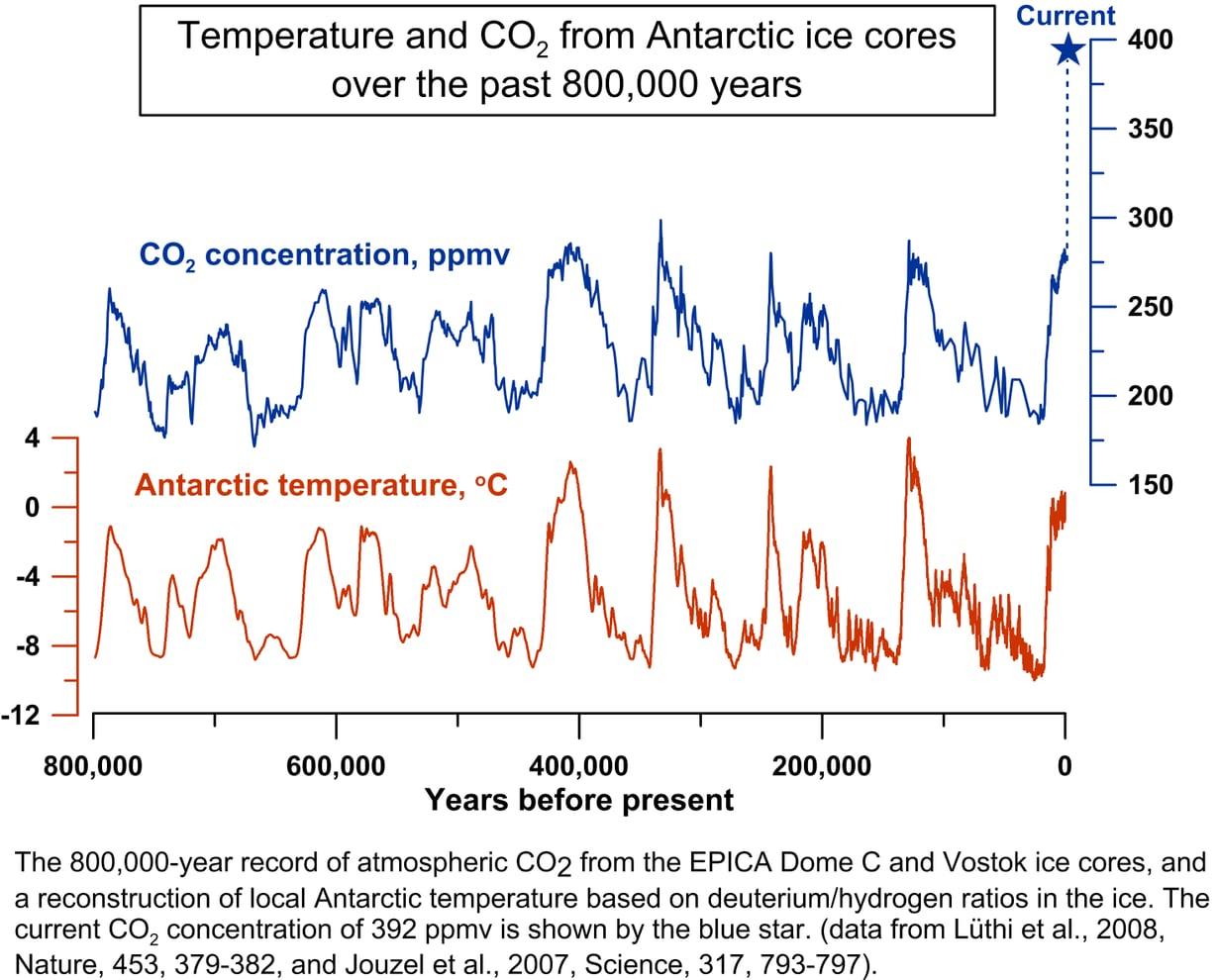 Ilmakehän lämpö ja hiilidioksidi heilahtelevat samaan tahtiin.