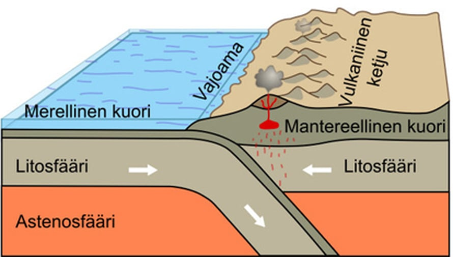 """Merellisen ja mantereellisen litosfäärilaatan periaatteellinen törmäyskaavio. Kuva: <span class=""""photographer""""><A HREF=http://www.geologia.fi/index.php?option=com_content&task=view&id=53&Itemid=21&limit=1&limitstart=3>USGS 2006</A></span>"""