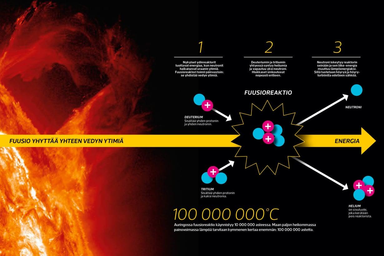 Tähtemme voimalatekniikkaa on tutkittu yli 60 vuotta. Kuva: Nasa Grafiikka: Riku Koskelo/Tiede