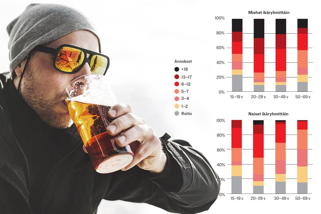 Riipuvainen nauttii. Tilastojen mukaan eniten kerralla juovat 20–29-vuotiaat miehet. Kuva: Getty Images