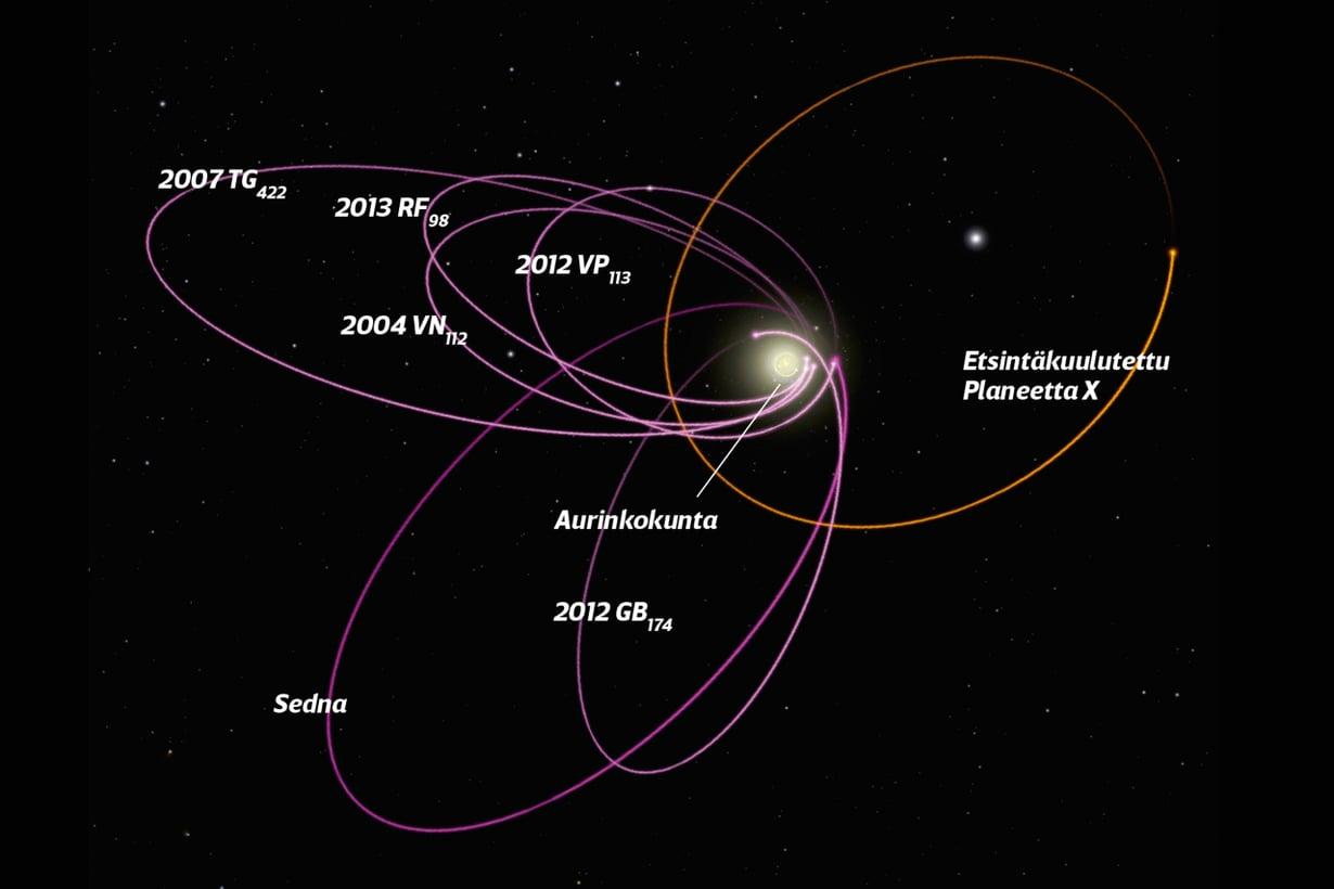 Kuiperin vyöhykkeen kuusi tutkittua kappaletta kulkevat kuin yhtä rataa Auringon lähellä. Ryhmittymisen voi selittää kookas planeetta. Kuva: R. Hurt / Ipac / Caltech