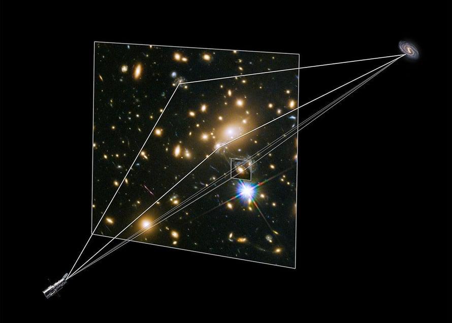 Piirros näyttää, kuinka gravitaatiolinssi tarjosi kuvat Hubblelle supernova Refsdalista. Supernovan valo taittuu ja suurentuu gravitaatiolinssin vaikutuksesta. Supernova ja sen isäntägalaksi näkyivät teleskoopille (vas.alh.) kolmessa eri paikassa. Yhtä näistä taivutti uudelleen kierteisgalaksi, joka oli galaksijoukossa. Siitä syntyi muodostelma, jota sanotaan Einsteinin ristiksi. Se havaittiin vuoden 2014 lopulla. Kuva: Nasa / Esa