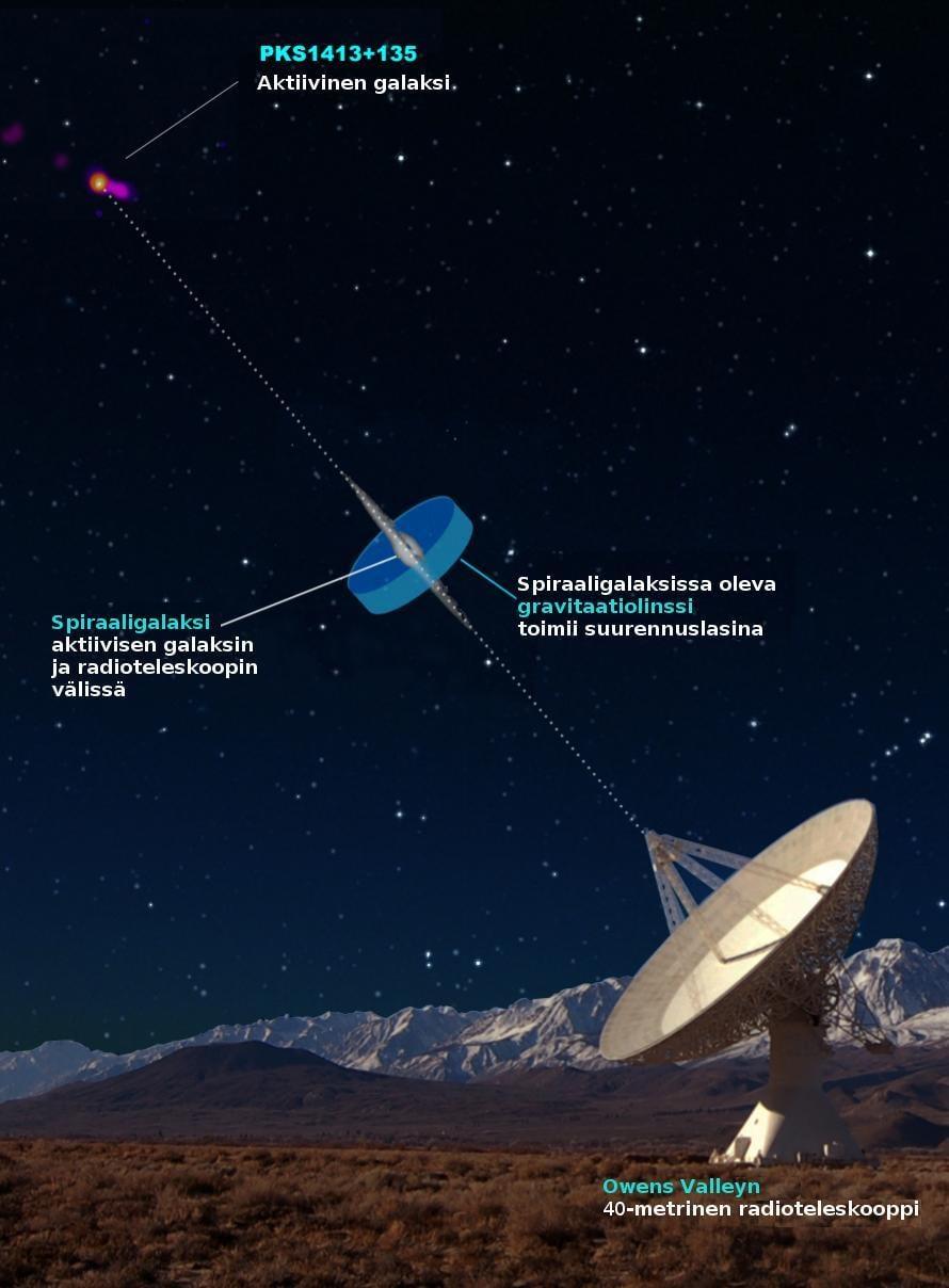 """Tutkijoiden kaavakuva siitä, kuinka mustan aukon plasmasuihku löydettiin gravitaatiolinssin avulla. Kuva: <span class=""""photographer"""">Turun yliopisto</span>"""