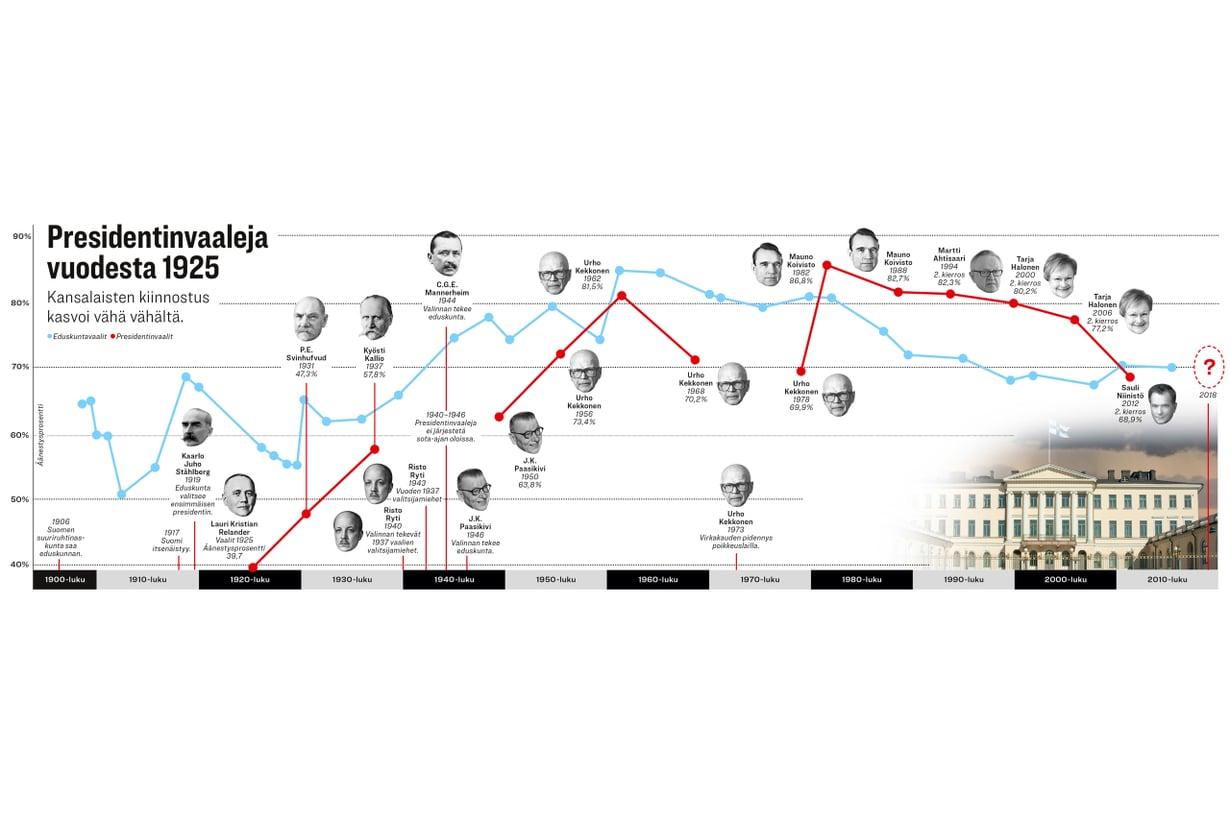 Äänestysprosenteista päätellen nykysuomalaiset ovat innostuneet enemmän presidentin kuin kansanedustajien valinnasta. Grafiikka Riku Koskelo/Tiede, kuvat Wikimedia Commons, tilastotiedot Tilastokeskus