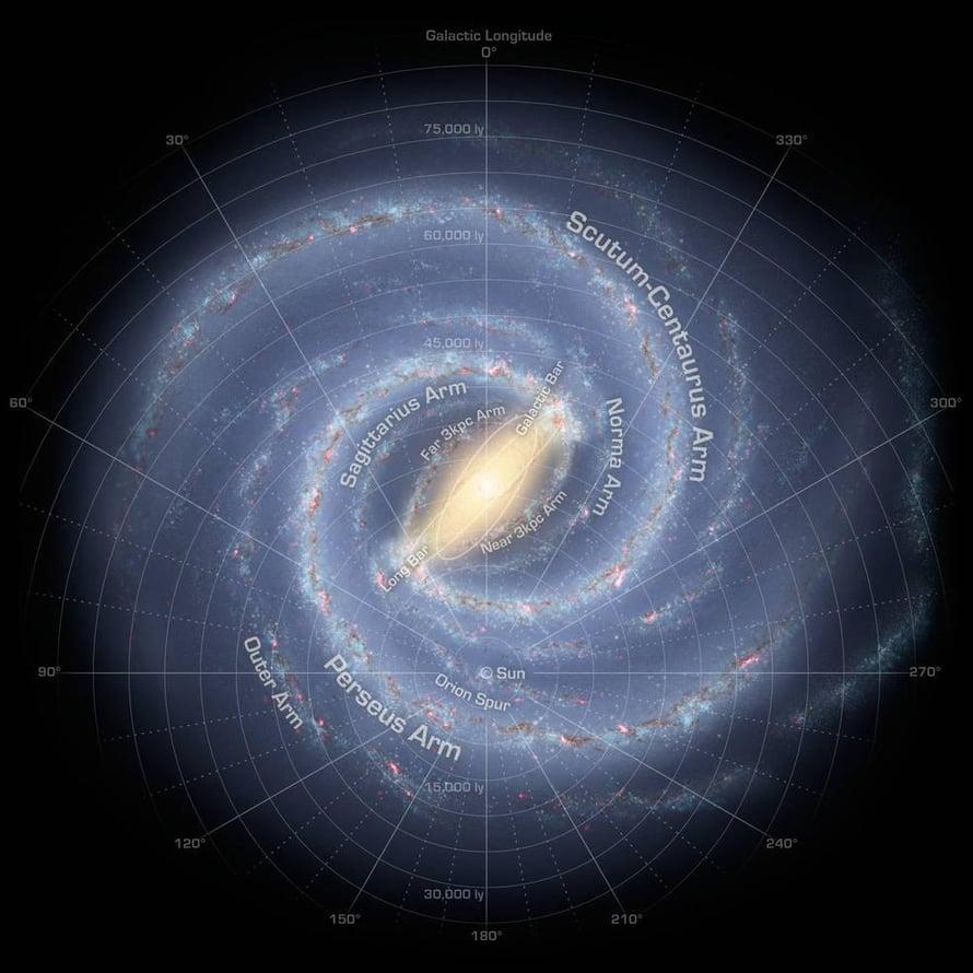 """Havainnekuvassa näemme Linnunradan päältä päin. Aurinko on merkitty koordinaatiston keskustaan. Tutkijat paikansivat tähtihautomon Scutum-Centauruksen haarakkeessa keskustan toiselta puolen. Kuva: <span class=""""photographer"""">NASA/JPL-Caltech/R. Hurt (SSC/Caltech)</span>"""