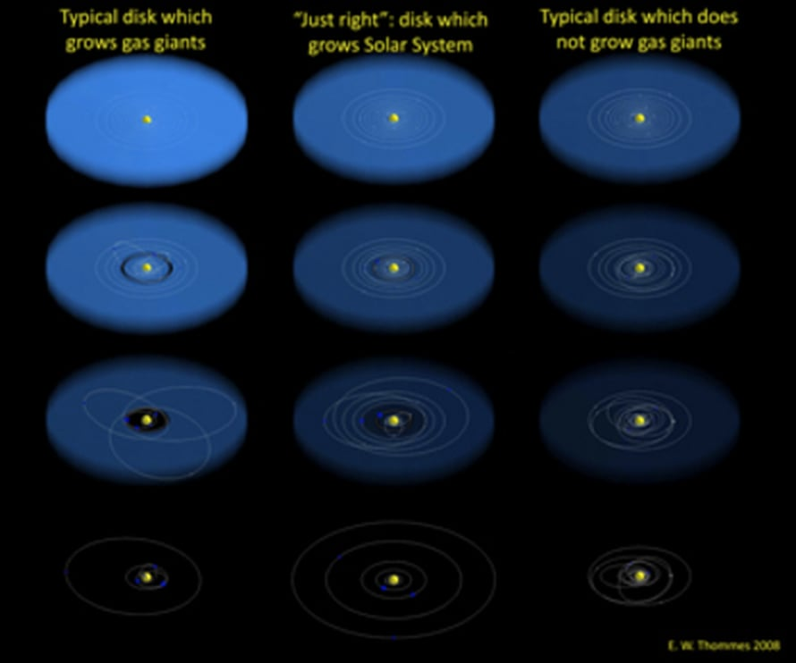 """Ensimmäisestä kaasukiekosta kehittyy epävakaa planeettajärjestelmä """"kuumine Jupitereineen"""". Toinen kehityskulku poikii Aurinkokuntamme kaltaisen järjestelmän. Kolmannessa ei synny lainkaan Neptunusta suurempia planeettooja.     Kuva: <span class=""""photographer"""">Science/AAA</span>"""