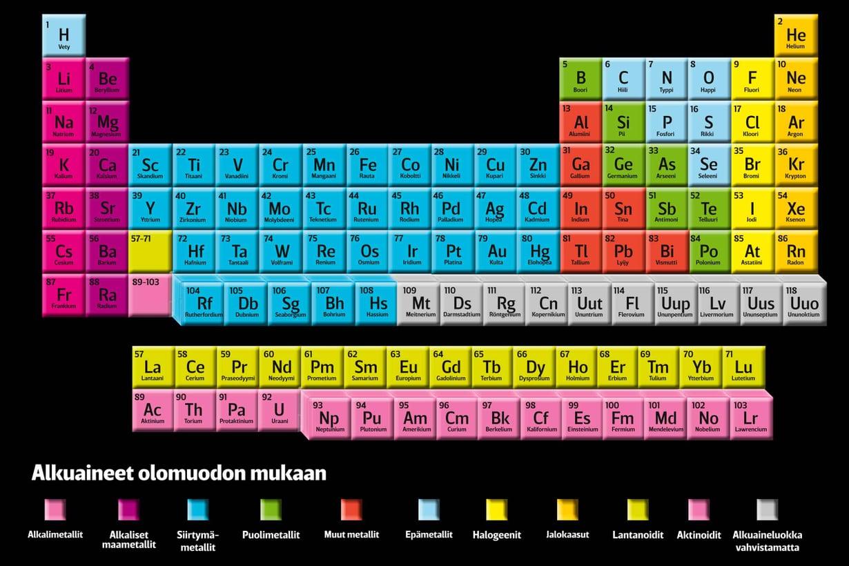 Tunnetut alkuaineet on atomirakenteen perusteella taulukoitu keveimmästä raskaimpaan. Järjestysluku ilmaisee, kuinka monta protonia kunkin aineen atomiytimessä on. Grafiikka: Riku Koskelo. Lähde: Berkeley Lab