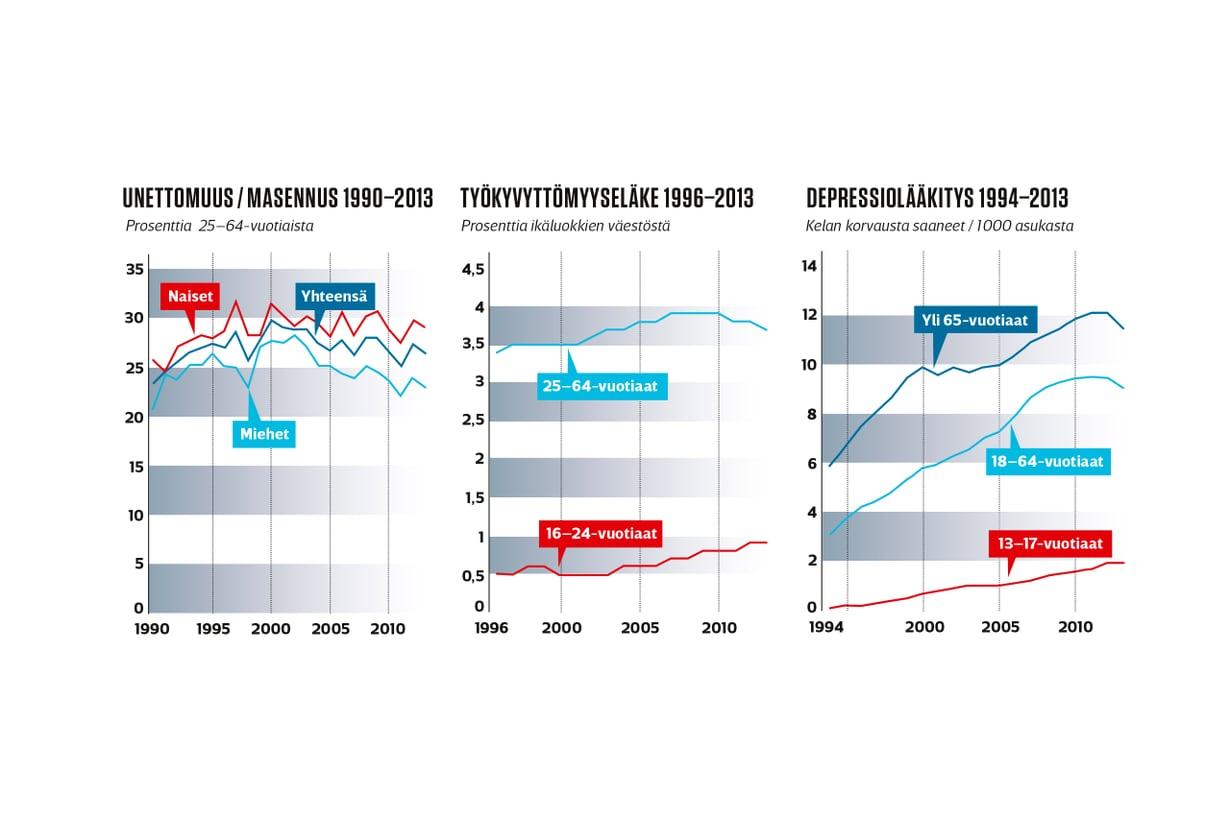 Grafiikka: Josefina Hatara Lähde: Tilasto- ja indikaattoripankki Sotkanet