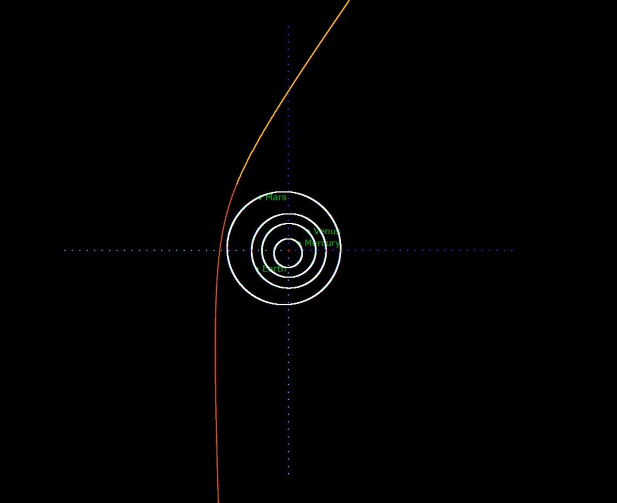 Borisov-komeetan nyt ennustettu rata. Aurinko on piirroksessa keskellä. Ennuste tarkentunee vielä paljonkin. Kuva: Neo Coordination Centre / Esa