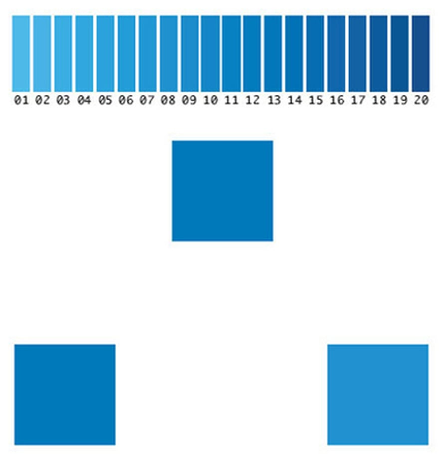 """Tutkimuksessa testattiin 20 sinisen sävyä (yllä). Venäjänkieliset erottivat nopsemmin, kumpi alimmaisista ruuduista vastaa keskimmäistä (esimerkki alla). Kuva: <span class=""""photographer"""">National Academy of Sciences</span>"""